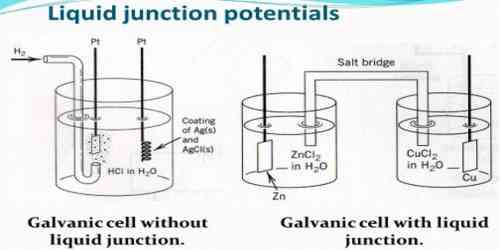 Liquid Junction Potential: Salt Bridge