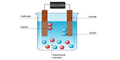 Mechanism of Electrolytic Conduction