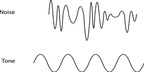 Characteristics of Sounds and Noise