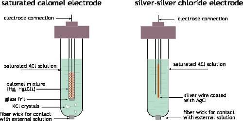 Secondary Standard Electrodes