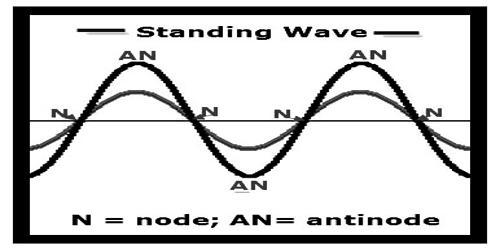 Stationary Wave