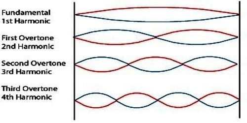 Condition for propagation of Stationary Waves