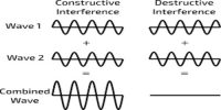 Definition: Superposition of Waves and Interference of Sound