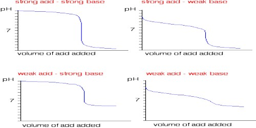 Conductometric Titration of Strong Acid and Strong Base