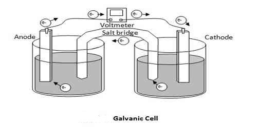 Types of Galvanic Cell