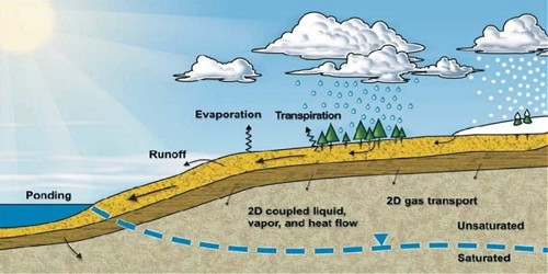 Water Vapour and Air Pressure