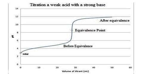 Conductometric Titration of Weak Acid and Strong Base