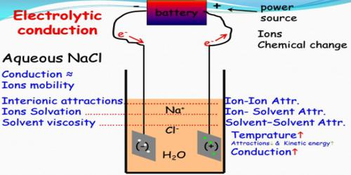 Comparison of Metallic Conduction and Electrolytic Conduction