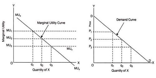 Basic Assumption of Marshallian Utility Analysis