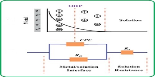 Origin of E.M.F. at Metal Solution Interface