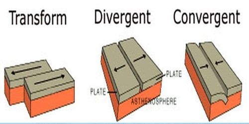 Plate Boundary and it's Types
