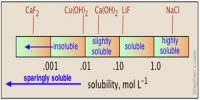 Determination of Solubility of Sparingly Soluble Salts