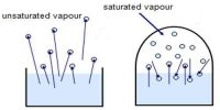 Characteristics of Unsaturated Vapour Pressure
