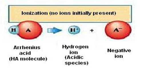 Acids and Bases: the Arrhenius concept