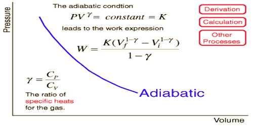 Adiabatic Change
