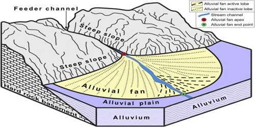 Alluvial Fans: Depositional Landforms