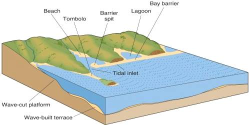 Bars, Barriers, and Spits: Depositional Landforms