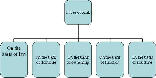 Classification of Bank on the basis of Ownership