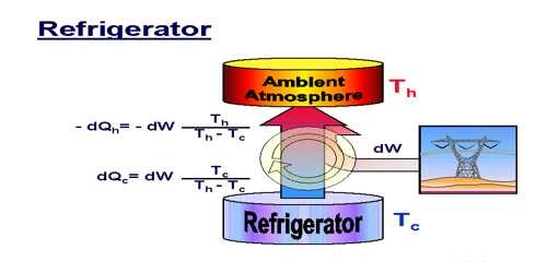 Co-efficient of Performance of aRefrigerator