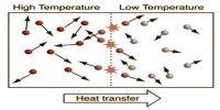 Concept of Temperature