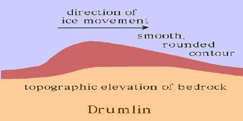 Drumlins: Erosional Landforms