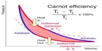 Efficiency of Carnot's Engine