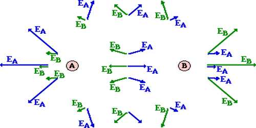 Electric Field Intensity or Electric Intensity