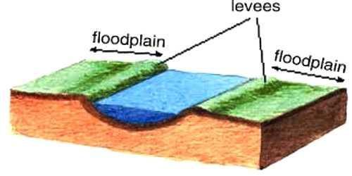 Floodplains: Depositional Landforms