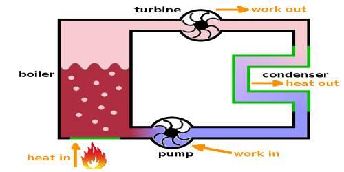 Principle of Heat Engine