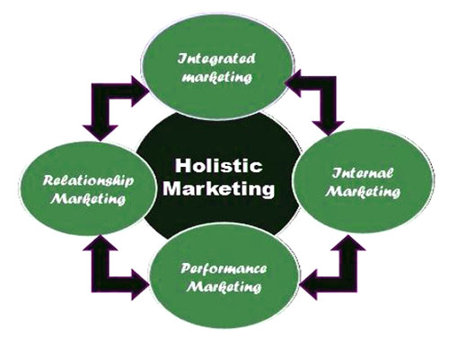 The holistic marketing concept