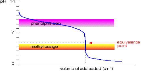 Indicators in Acid-Base Titrations