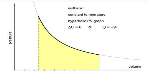 Conditions and Characteristics of Isothermal Changes