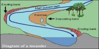 Meanders: Depositional Landforms