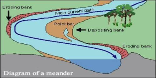 Meanders: Depositional Landforms