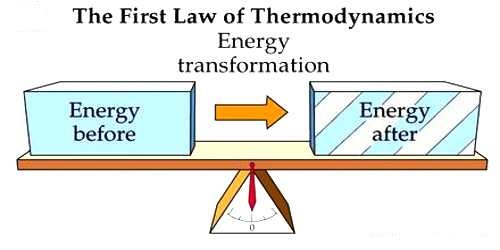 Explanation of the First Law of Thermodynamics
