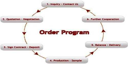 Methods of Quotation in Foreign Trade
