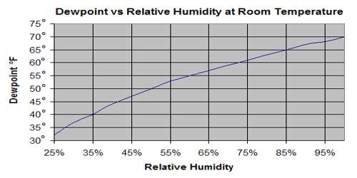 Relation between Dew Point and Relative Humidity