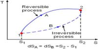 Characteristics and examples of Irreversible Process