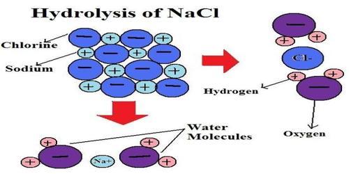 Salt Hydrolysis