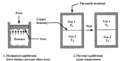 State of a System of Thermodynamics