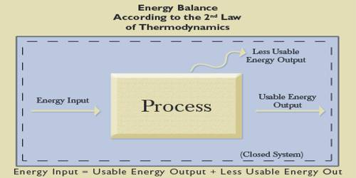 Statements of Heat Energy basis of Second Law of Thermodynamics