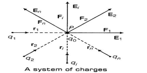 Superposition Principle of Electric Force