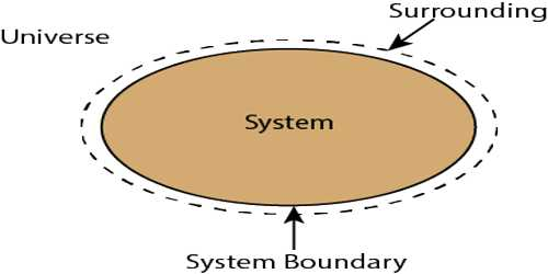 Surroundings in Thermodynamic System