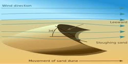 Wind: Depositional Landforms