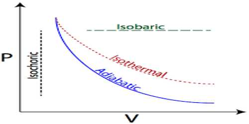 Use of First Law of Thermodynamics in Isothermal Process