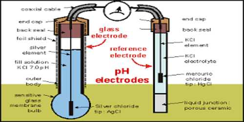 Glass Electrode for pH Measurement