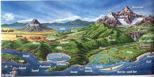 Important aspects of Evaluation of Landforms