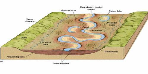 Landscapes Developing in Running Water Regimes