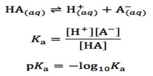 pH of Solutions of very Weak Acids