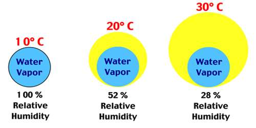 Importance of determination of Relative Humidity